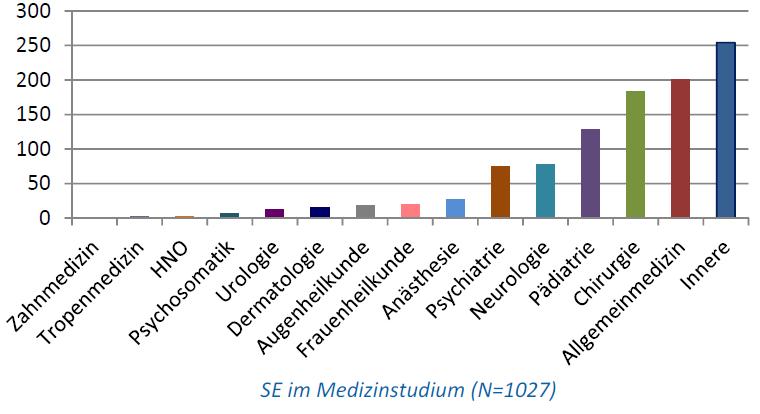 Ein Diagramm, das zeigt, in welchen Bereichen des Medizinstudiums SE thematisiert werden.